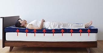 睡眠の質がアップする!体重が軽い人におすすめのマットレスはこれ!4